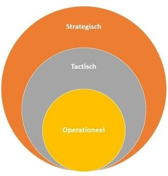 Strategische, tactische en operationele Personeelsplanning